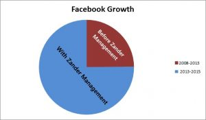 Pie chart of facebook growth