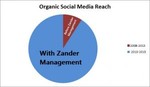 pie chart of organic reach